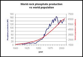 Peak Phosphorus Collapse Of Industrial Civilization