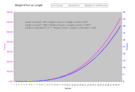 42 Exact Koi Growth Chart