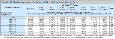 Fannie Mae Mortgage Rates Chart Credit Scores And Fannie Mae What You Need To Know
