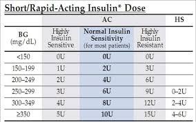 Insulin Sliding Scale Chart Novolog Www Bedowntowndaytona Com