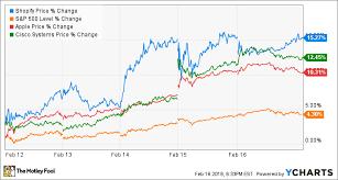 Tech Stocks This Week Shopify Hits New Highs Buffett Buys