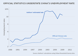 Official Statistics Understate Chinese Unemployment Rate