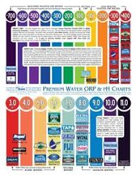 Bottled Water Acidity Chart Chart Of Premium Bottled Other Waters Orp Ph Values