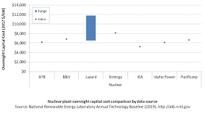 Electricity Cost Chart 2019 Electricity Atb Nuclear