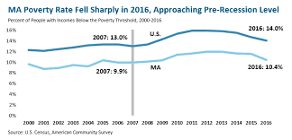 Ma Poverty Down Incomes Up Substantially In 2016 Massbudget
