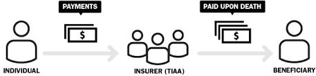 Tiaa Cref Life Insurance Quote