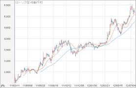 カルビー株価