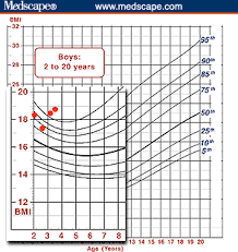 Bmi Chart For Boys Using The Bmi For Age Growth Charts