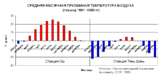 Кыргызстан Климат состояние Наибольший уровень осадков достигается в горах в основном в виде снега с максимальным уровнем 1000 мм на склонах Ферганской долины