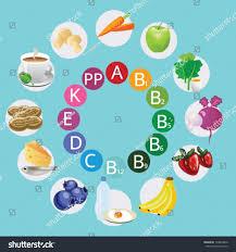 Vitamins A To Z Chart Vector Vitamin Chart Nutrient Chart Vitamins Stock Vector