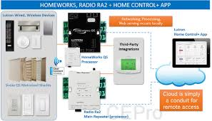 new lutron connect bridge and app bring iot to radiora homeworks introduced at cedia expo 2015 connect bridge is lutron s third iot gateway but first for its pro oriented lighting controls homeworks qs and radio ra 2