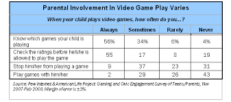 Game Play Has No Negative Impact on Kids  UK Study Finds   Games     ABC