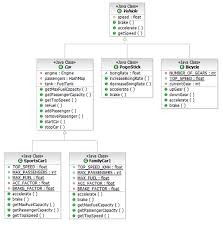 reverse engineering uml class and sequence diagrams from java code new hierarchy