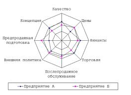 Курсовая работа Факторы конкурентоспособности предприятия Рис 1 Многоугольник конкурентоспособности