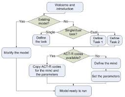 Flow Chart Showing The Model Development Process In Qn Actr