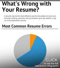 Resume Spelling New Resume Spelling Cool Spelling Of Resume Spell Resume Resume Spelling