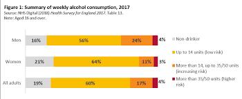Drinkaware Alcohol Alcohol Uk Consumption Consumption