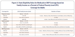 Texas Medicaid Eligibility Chart Medicaid And Chip Eligibility Update Csg Knowledge Center