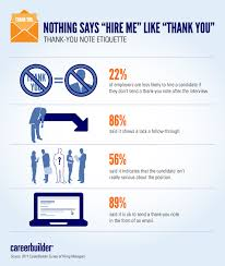 Infographic Job Interview Thank You Note Etiquette