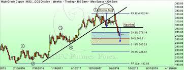 Comex Copper Chart