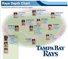 Projected Opening Day Rays Depth Chart Verified March 28th