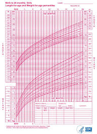 Newborn Growth Chart Infant Growth Chart