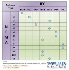 Convert Nema To Ip Iec Rating