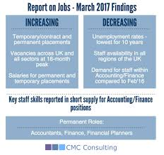 Hiring Trends Report On Jobs March 2017 Cmc Consulting