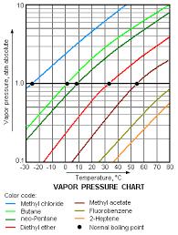Alcohol Evaporation Temperature Chart Ai 10l Solventvap W Polyscience Chiller Ulvac Ptfe Pump 220v