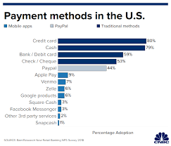 Acceptance Now Payment Chart Why Mobile Payments Have Barely Caught On In The U S