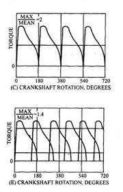 why do multi cylinder engines come into the picture quora notice that in a multi cylinder engine the max torque to mean torque ratio goes on decreasing increase in number of cylinders it is simple
