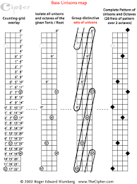 The Pattern Of Unisons And Octaves For Bass Guitar Page 4
