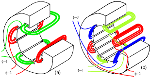 tesla polyphase induction motors ac motors electronics textbook stator a 2 φ and b 3 φ windings