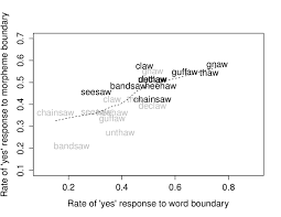 Forms For Word Gorgeous The Relationship Between Rate Of R Reported For Words And Their