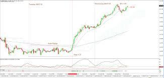 Trade Charting