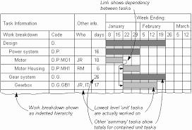 The Quality Toolbook Practical Variations On The Gantt Chart