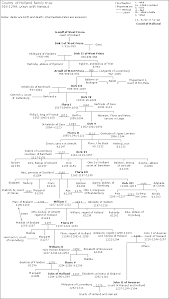 Counts Of Holland Family Tree Wikipedia