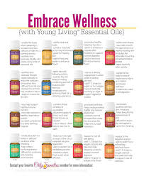Young Living Oil Usage Chart Young Living Essential Oils And Why I Love Them My Home