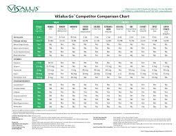 Energy Drink Comparison Chart Visalus Go Comparision Chart
