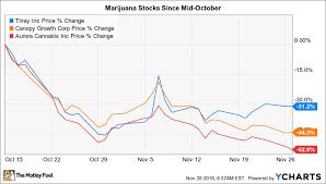 Acb Stock Chart Nyse The Worst Mistake Marijuana Stock Investors Can Make Right