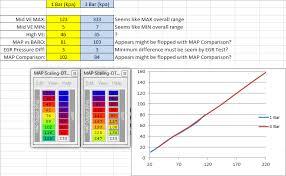 Map Sensor Voltage Chart Map Sensor Settings Evolutionm Mitsubishi Lancer And