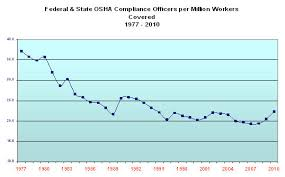 Osha Chart Occupational Safety And Health Administration Occupational