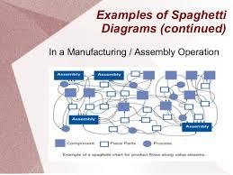 Spaghetti Chart Ppt Spaghetti Diagrams