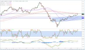Brent Crude Building Momentum Into Resistance