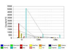 Radon Home Measuremetn And Mitigation Mold Spore Spectrum Scans