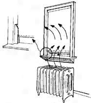 Bulletin #7214, Maine Home Energy: Insulated Interior Window ... & Closed roller shade deflecting heat back into room Adamdwight.com