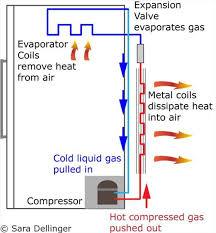 refrigerator compressor. refrigerator compressor working with system . e