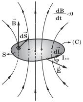 Αποτέλεσμα εικόνας για γενικευμένη εξισωση faraday