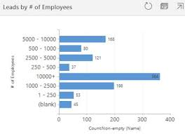 Uci My Chart Problems With Charts In 9 1 Uci Microsoft Dynamics Crm