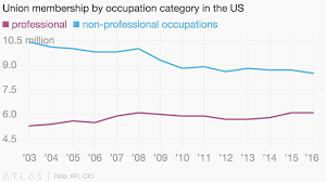Union Membership By Occupation Category In The Us